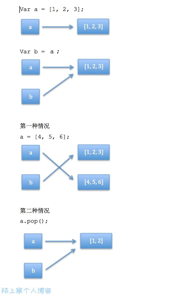 《js导入导出总结与实践》